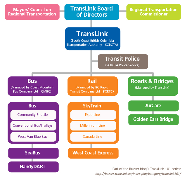 The FAQs: Talking Transit with TransLink