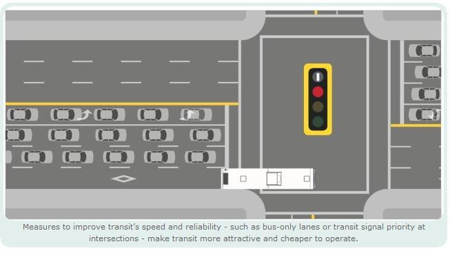 A graphic showcasing bus priority lanes and traffic lights