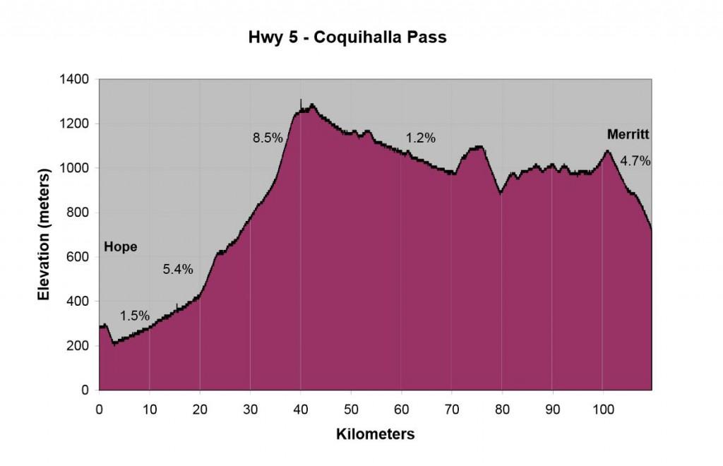Coquihalla Grade Profile