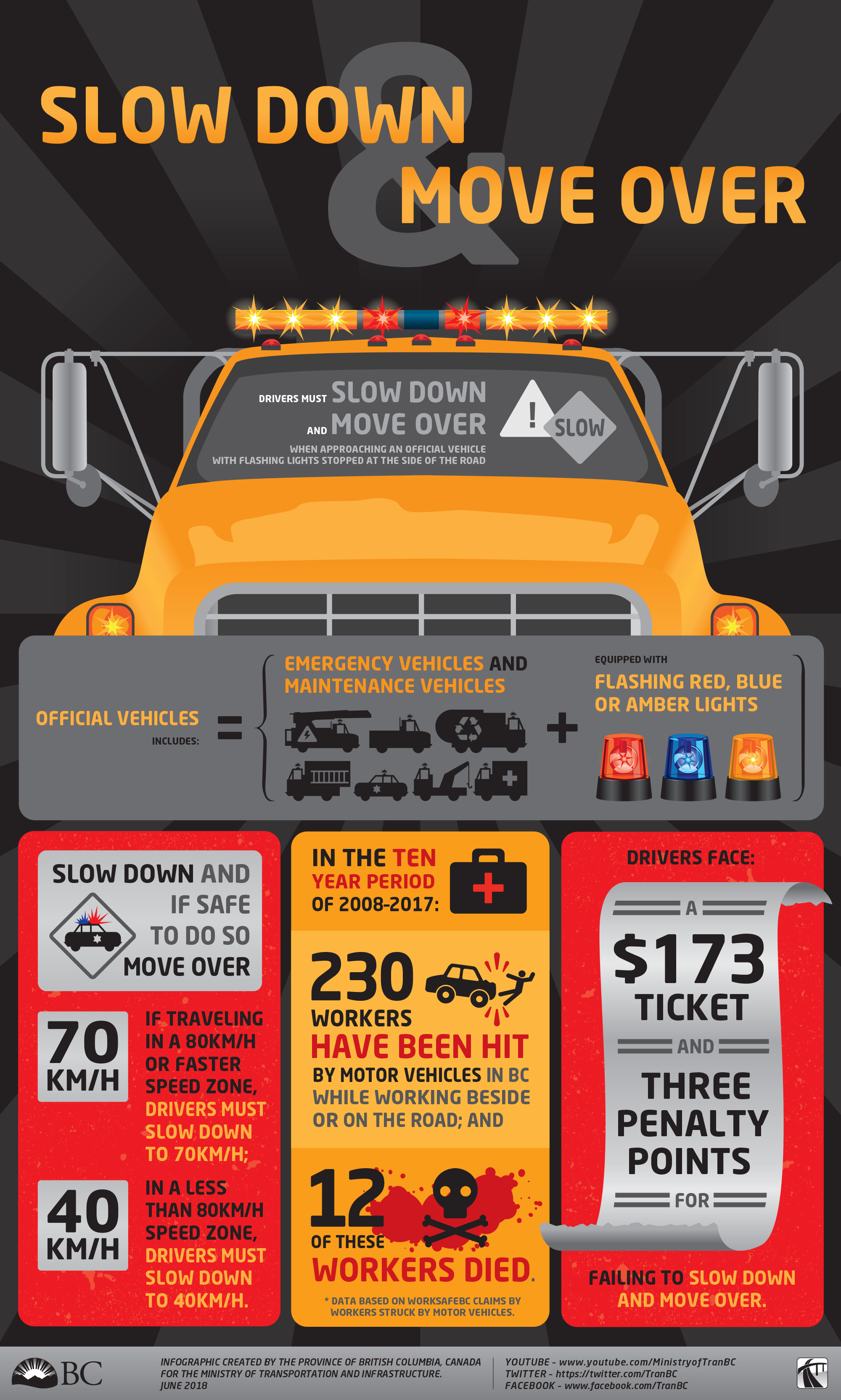 One Change To Slow Down And Move Over Rule Improves Safety