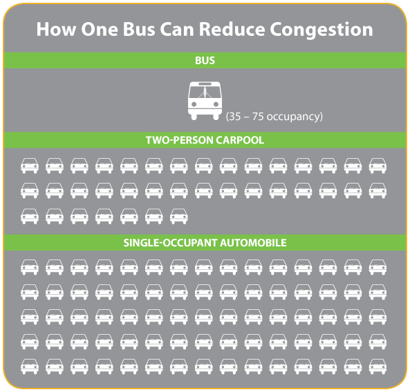 How One Bus Can Reduce Congestion