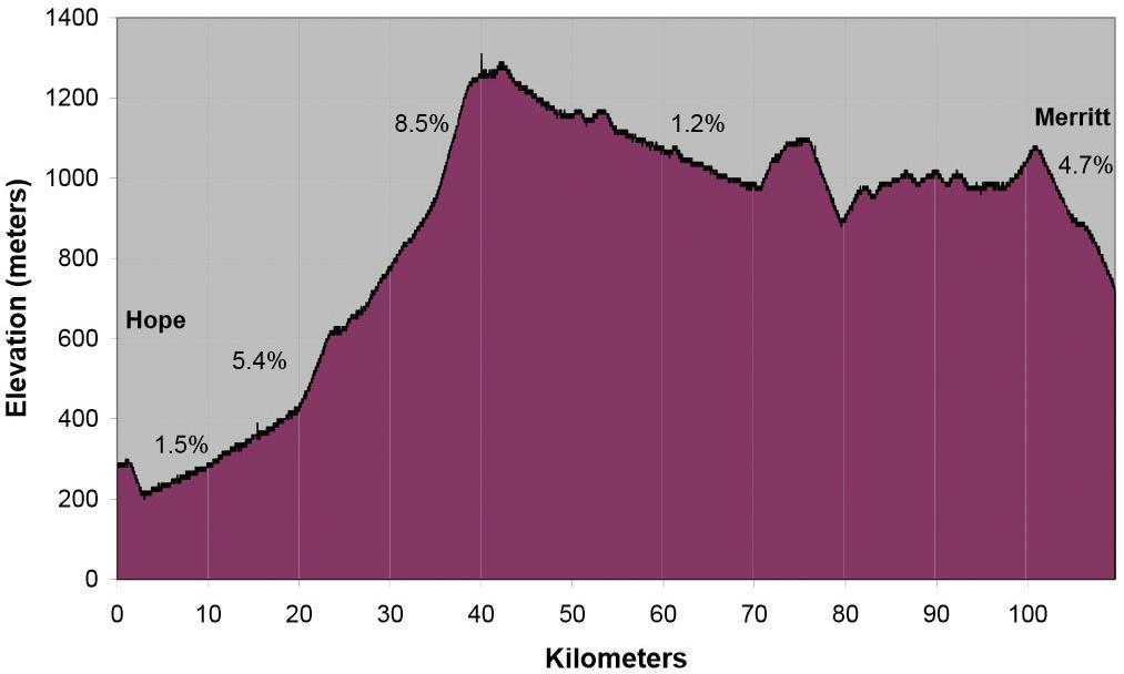 coquihalla elevation graph