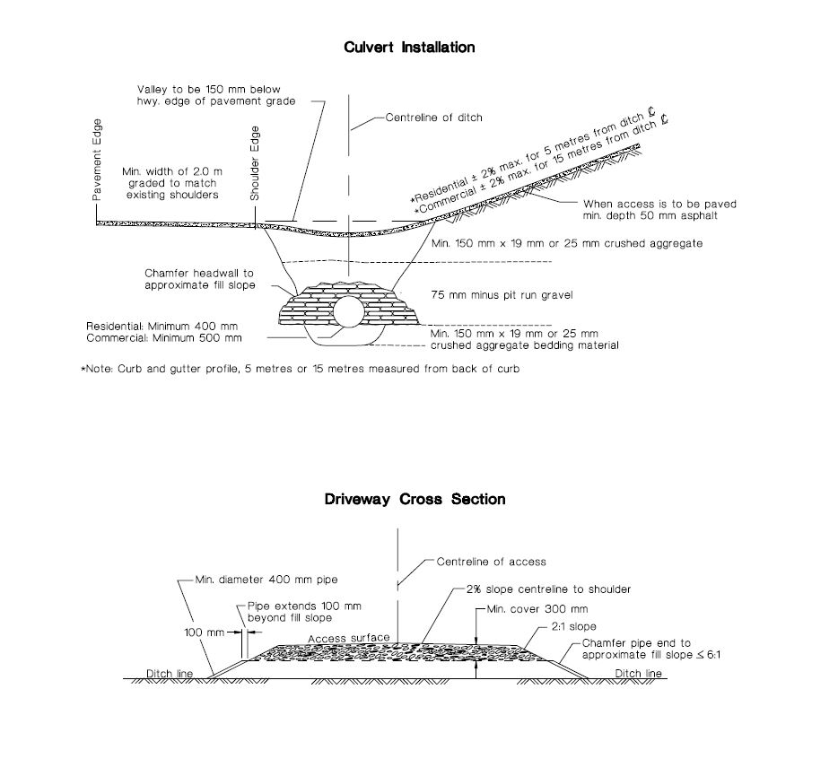 Culvert cross section