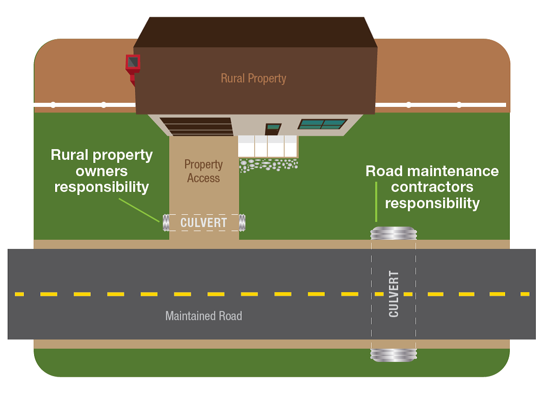 Driveway Culvert Maintenance Responsibilities on BC Highways: Your
