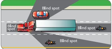 Blind Spots - ICBC