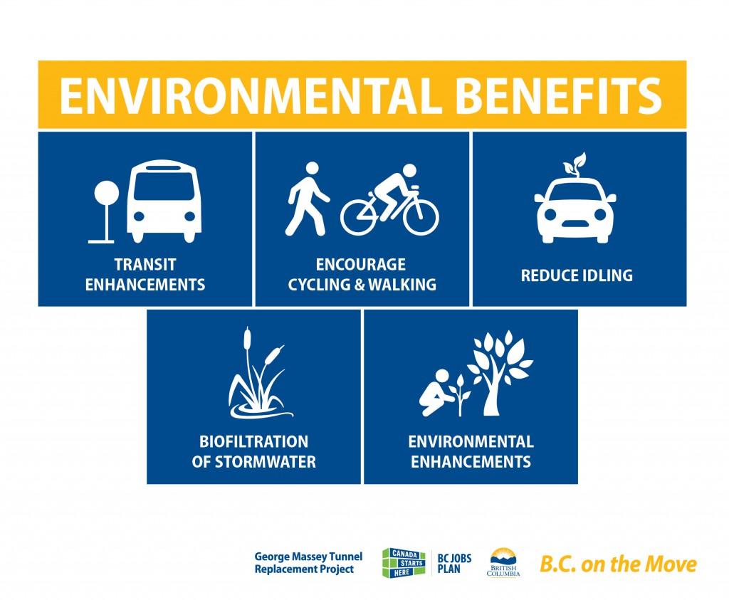 New Bridge Environmental Benefits