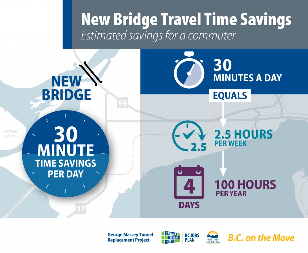 New Massey Bridge Travel Time Savings