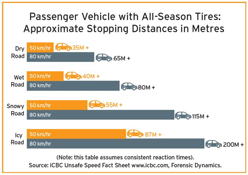 stoppping distance Total stopping distance is the distance your vehicle travels from the time you see a hazard and press on the brake until the vehicle stops total stopping distance is made up of three parts.