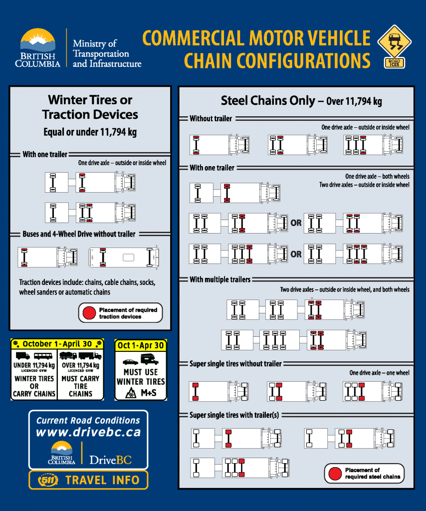 Suggested commercial vehicle chain-up configurations