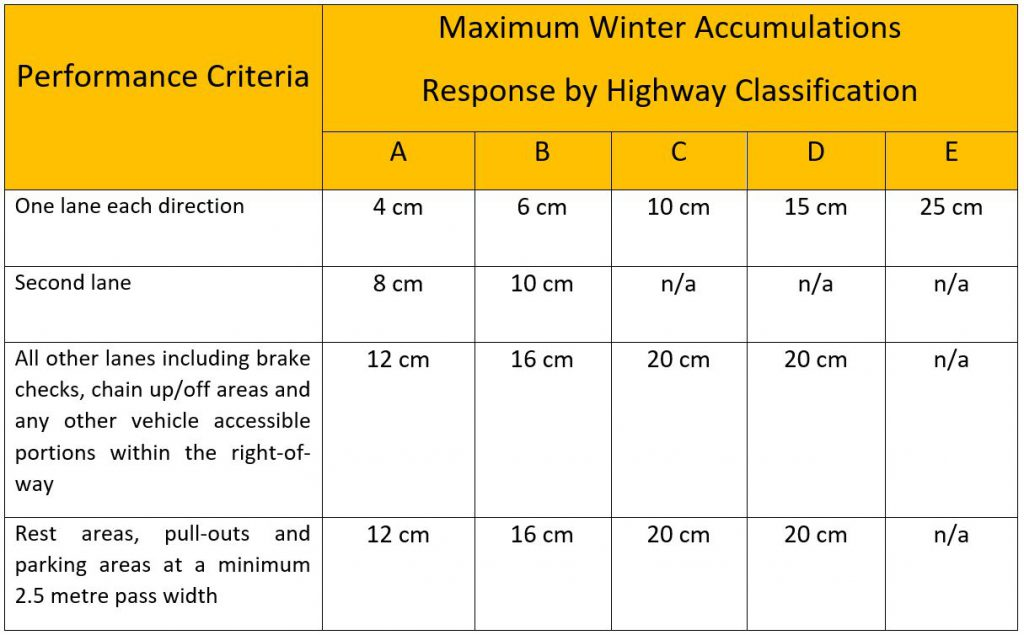 BC Highway Maintenance Contractor Specification Table outlining Maximum Allowable Accumulation Response by Highway Classification