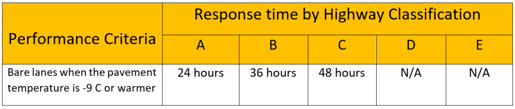 A table outlining BC Highway Maintenance Contractor Specifications on Response Time by Highway Classification