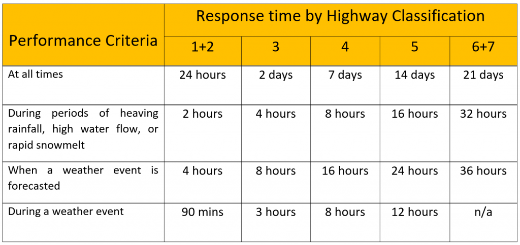 BC Highway Maintenance Contractor Specification Table outlining Response Time and Patrol by Highway Classification
