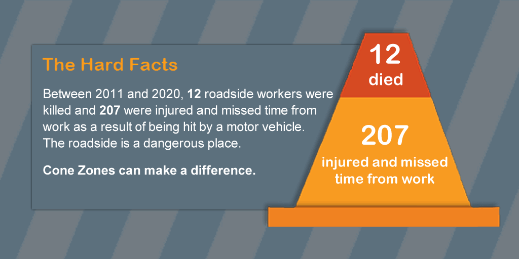 12 roadside workers have died and 207 were injured between 2011 and 2020
