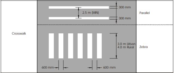 Parallel vs. zebra crosswalk markings